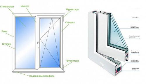 Окна от производителя – Отличное качество сборки-гарантия Алматы
